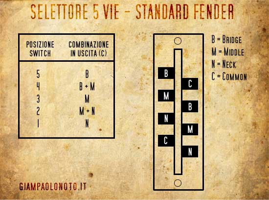 Schema Elettrico Stratocaster : Black strato gilmour replica giampaolo noto