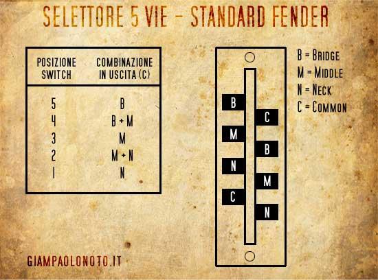 Schema Elettrico Stratocaster : Neck bridge switch giampaolo noto