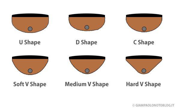 Radius e Shape del manico 2